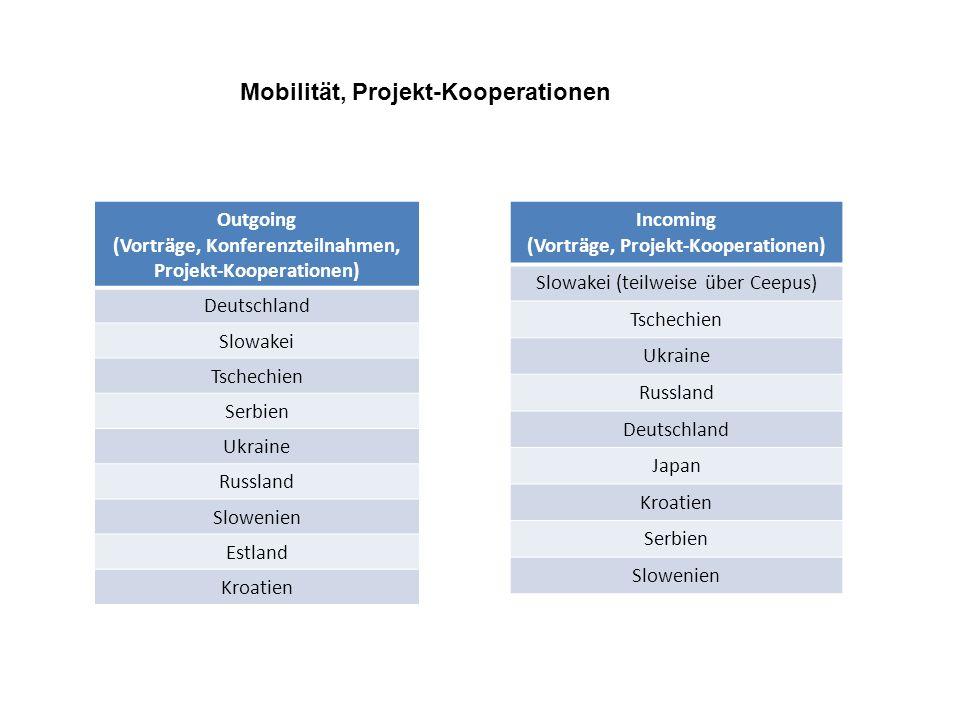 Outgoing (Vorträge, Konferenzteilnahmen, Projekt-Kooperationen) Deutschland Slowakei Tschechien Serbien Ukraine Russland Slowenien Estland Kroatien In