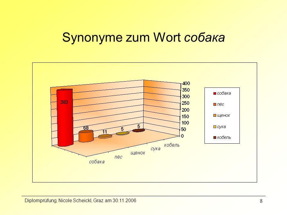 Diplomprüfung, Nicole Scheickl, Graz am 30.11.2006 8 Synonyme zum Wort собака