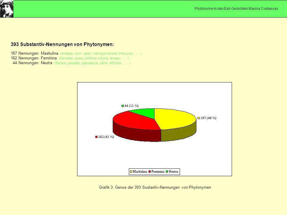 Grafik 3: Genus der 393 Sustantiv-Nennungen von Phytonymen 393 Substantiv-Nennungen von Phytonymen: 187 Nennungen: Maskulina (клевер, куст, цвет, папо