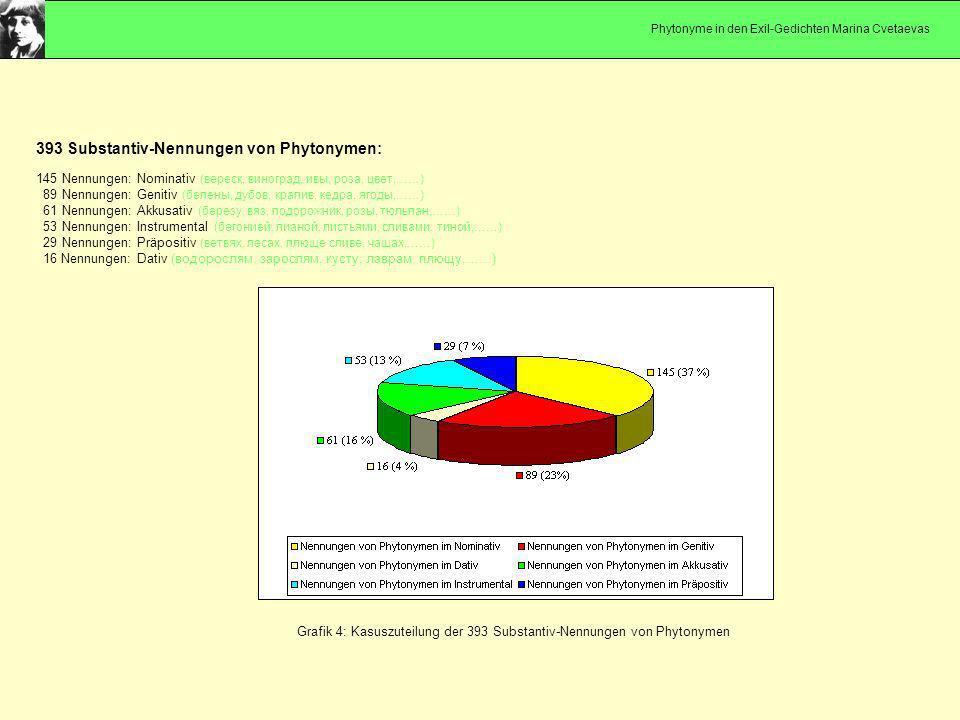 Grafik 4: Kasuszuteilung der 393 Substantiv-Nennungen von Phytonymen 393 Substantiv-Nennungen von Phytonymen: 145 Nennungen: Nominativ (вереск, виногр