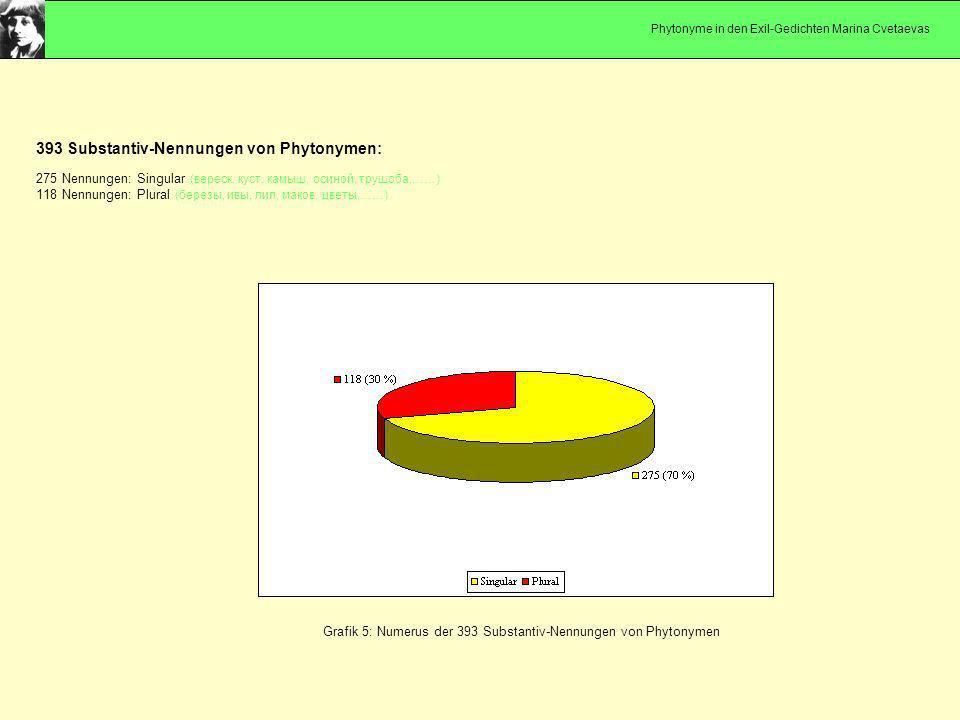Grafik 5: Numerus der 393 Substantiv-Nennungen von Phytonymen 393 Substantiv-Nennungen von Phytonymen: 275 Nennungen: Singular (вереск, куст, камыш, о