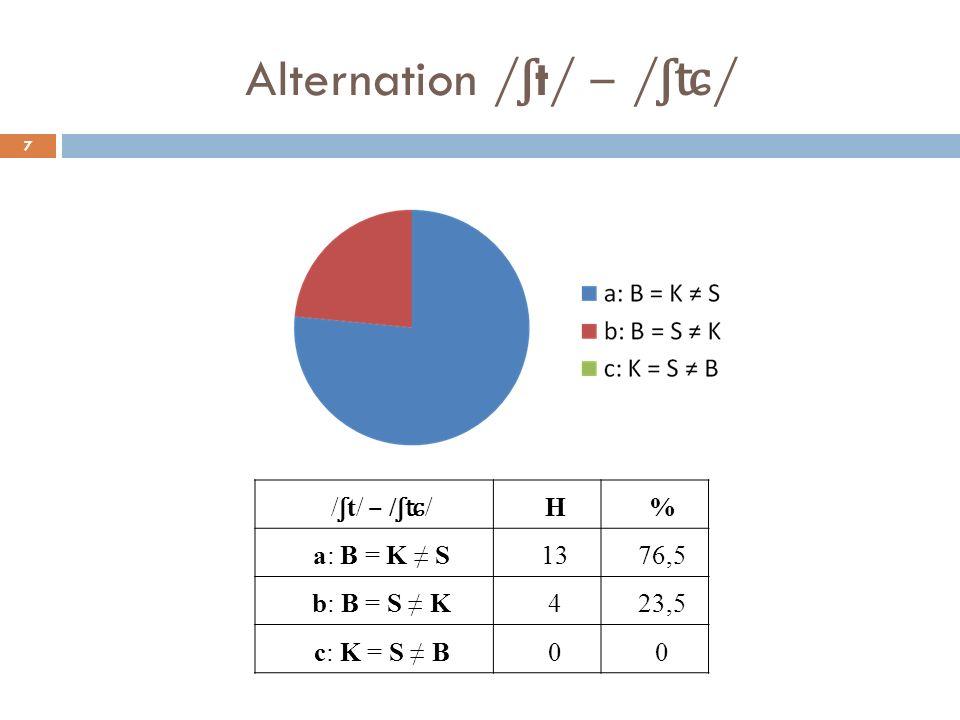 Alternation / ʃ t/ / ʃʨ / 7 / ʃ t/ / ʃʨ / H% a: B = K S1376,5 b: B = S K423,5 c: K = S B00