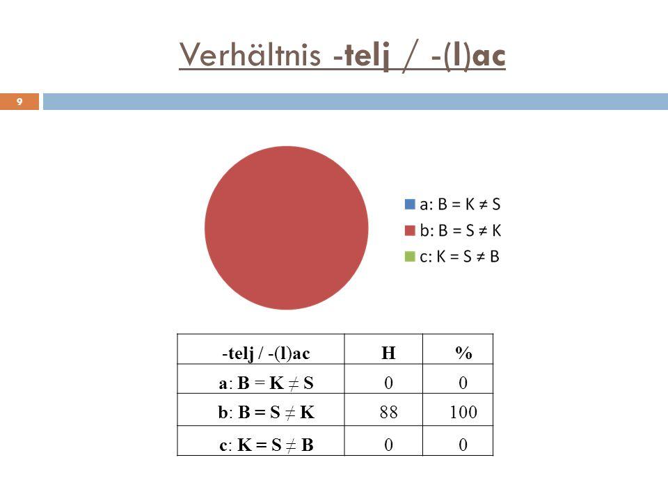 Verhältnis -telj / -(l)ac 9 -telj / -(l)acH% a: B = K S00 b: B = S K88100 c: K = S B00