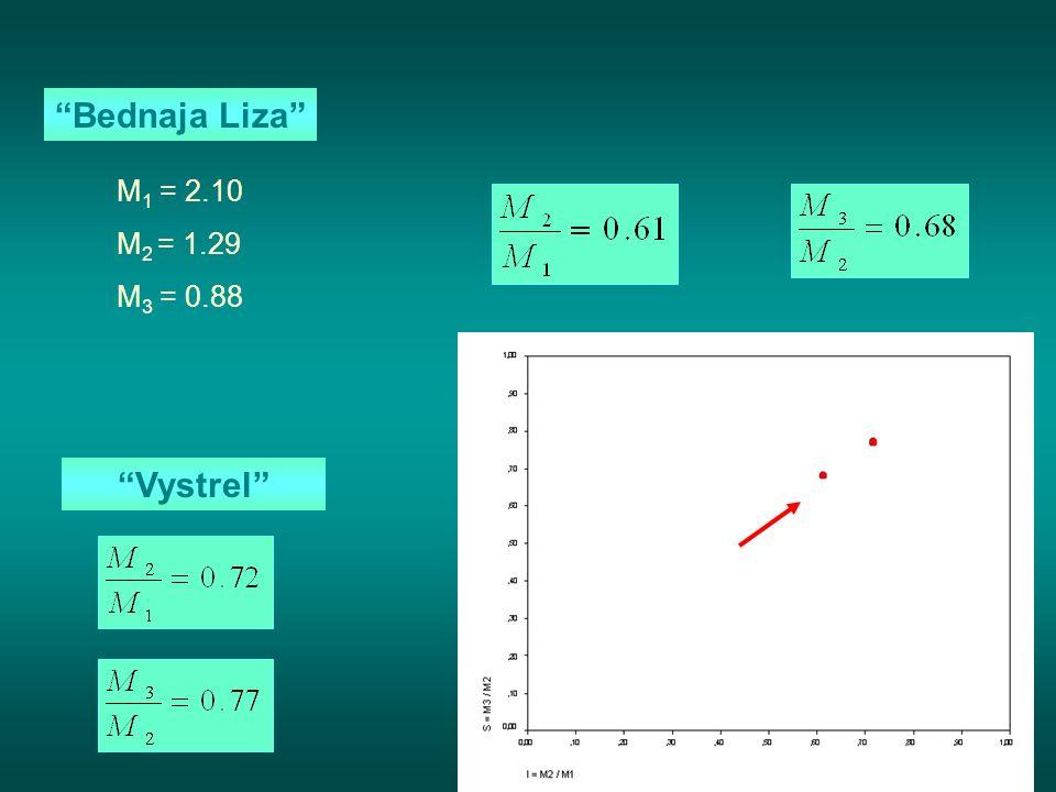 Bednaja Liza M 1 = 2.10 M 2 = 1.29 M 3 = 0.88 Vystrel