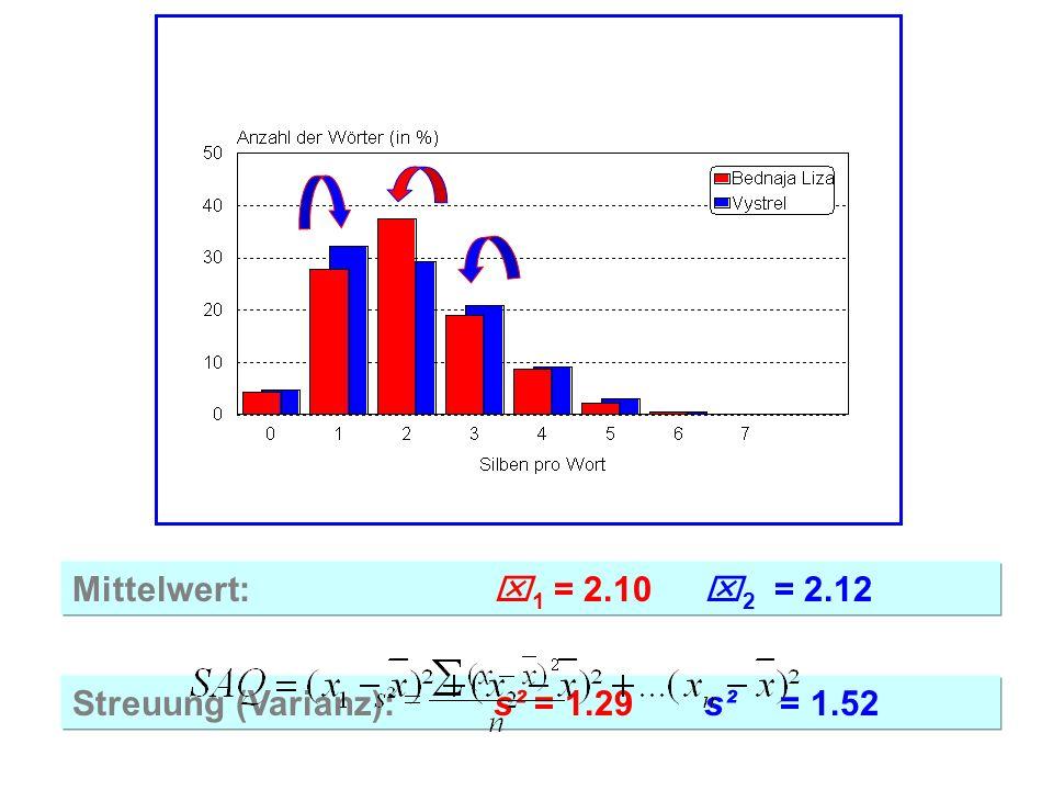 Mittelwert:x 1 = 2.10x 2 = 2.12 Streuung (Varianz):s² = 1.29s² = 1.52