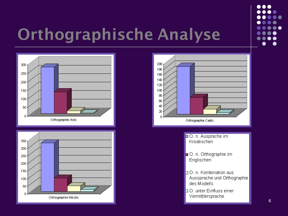 6 Orthographische Analyse