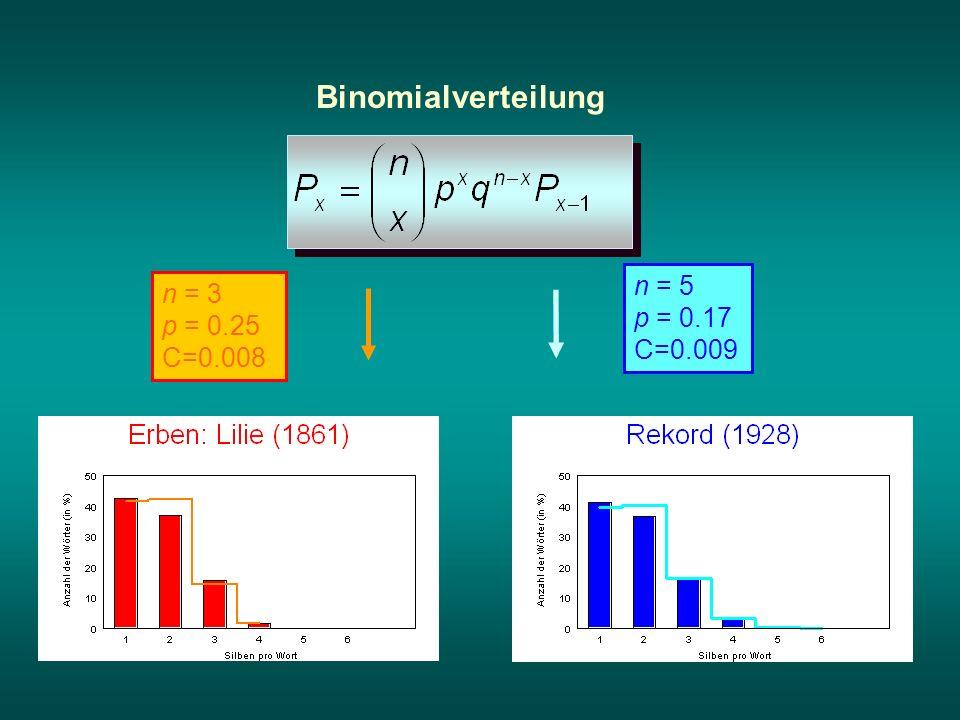 Binomialverteilung n = 3 p = 0.25 C=0.008 n = 5 p = 0.17 C=0.009