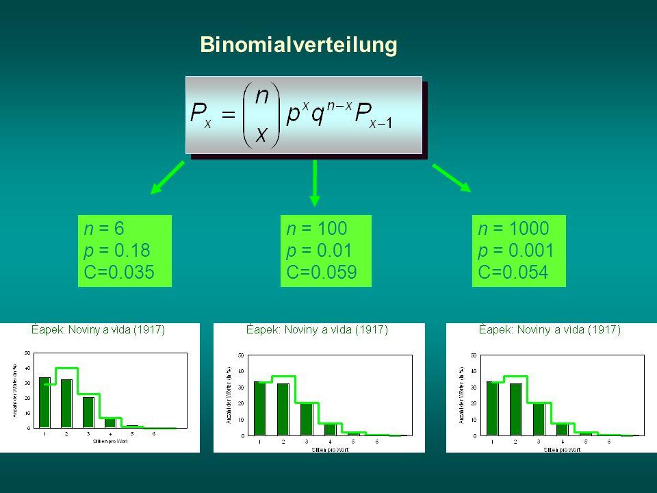 Binomialverteilung n = 6 p = 0.18 C=0.035 n = 100 p = 0.01 C=0.059 n = 1000 p = 0.001 C=0.054