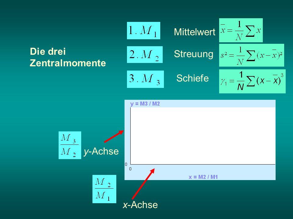 Die drei Zentralmomente y-Achse x-Achse Mittelwert Streuung Schiefe