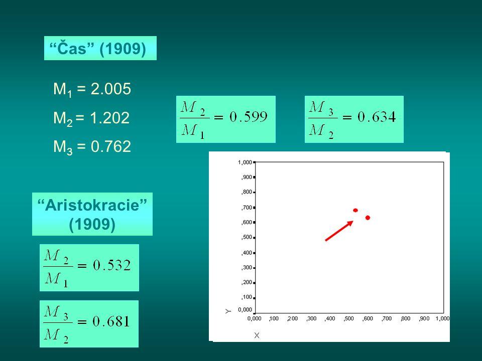 Čas (1909) M 1 = 2.005 M 2 = 1.202 M 3 = 0.762 Aristokracie (1909)