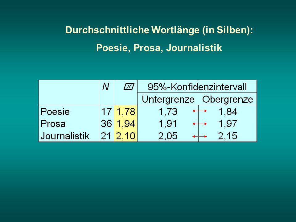 Durchschnittliche Wortlänge (in Silben): Poesie, Prosa, Journalistik