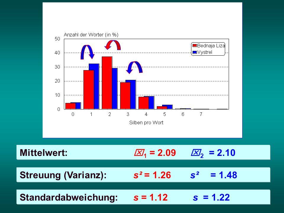Mittelwert:x 1 = 2.09x 2 = 2.10 Streuung (Varianz):s² = 1.26s² = 1.48 Standardabweichung: s = 1.12 s = 1.22