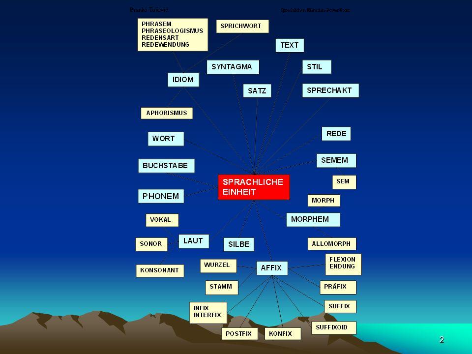53 das Konfix (konfiks) = das Präfix + Postfix: ge-nomm-en zastrašivati (schrecken)
