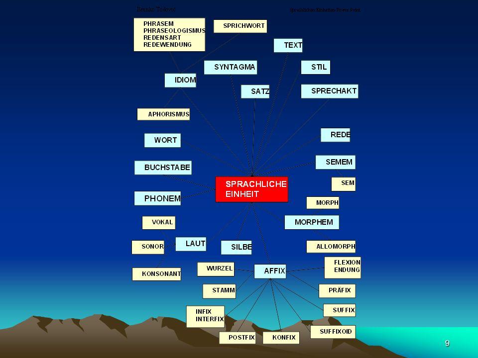 40 das Suffixoid (sufiksoid) = Wortbildungsmittel, das sich aus einem selbstständigen Lexem zu einer Art Suffix entwickelt hat u.