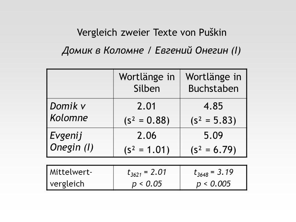 Vergleich zweier Texte von Puškin Домик в Коломне / Евгений Онегин (I) Wortlänge in Silben Wortlänge in Buchstaben Domik v Kolomne 2.01 (s² = 0.88) 4.