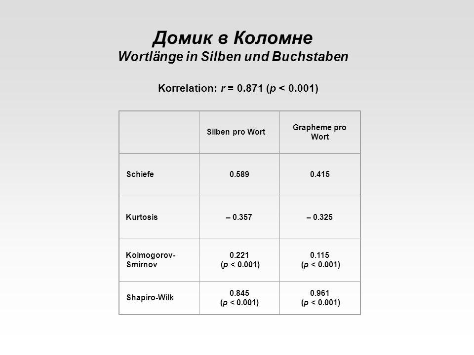 Silben pro Wort Grapheme pro Wort Schiefe0.5890.415 Kurtosis– 0.357– 0.325 Kolmogorov- Smirnov 0.221 (p < 0.001) 0.115 (p < 0.001) Shapiro-Wilk 0.845