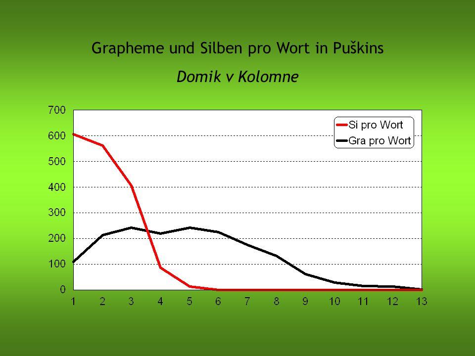 Grapheme und Silben pro Wort in Puškins Domik v Kolomne