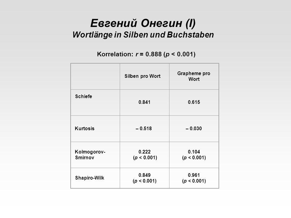 Korrelation: r = 0.888 (p < 0.001) Евгений Онегин (I) Wortlänge in Silben und Buchstaben Silben pro Wort Grapheme pro Wort Schiefe 0.8410.615 Kurtosis