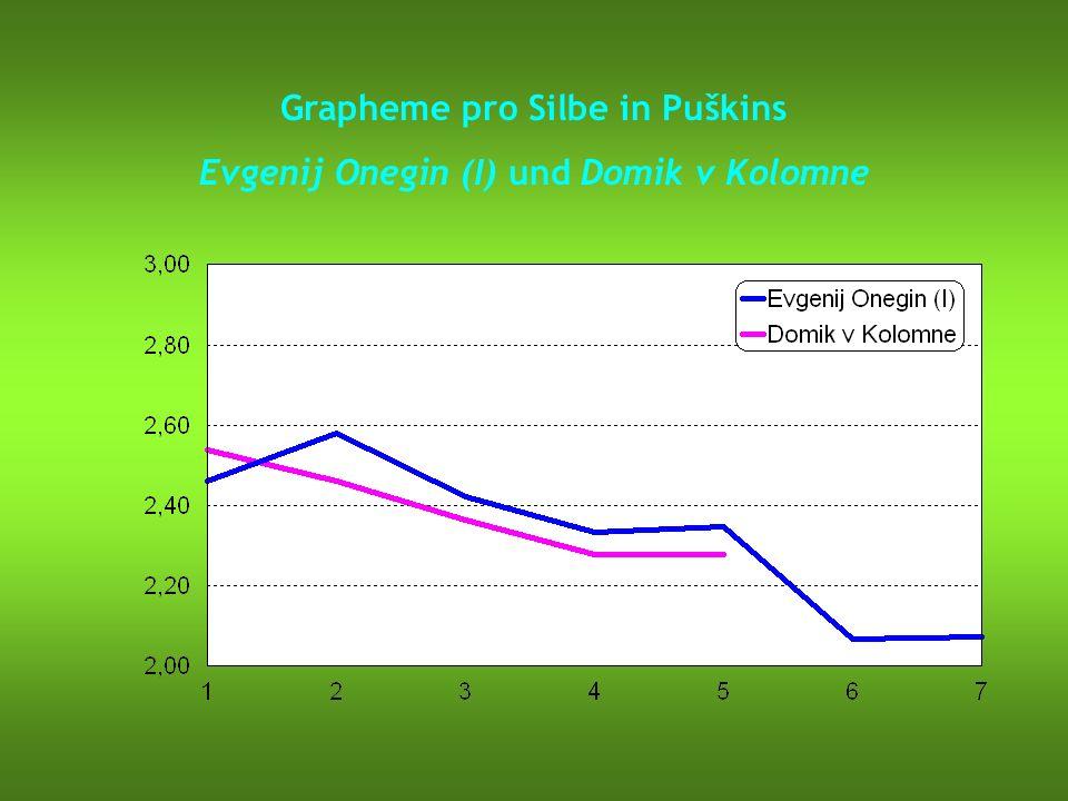 Grapheme pro Silbe in Puškins Evgenij Onegin (I) und Domik v Kolomne