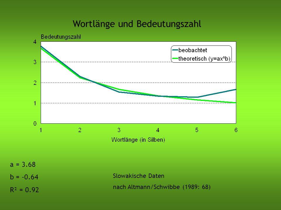 Wortlänge und Bedeutungszahl Slowakische Daten nach Altmann/Schwibbe (1989: 68) a = 3.68 b = -0.64 R² = 0.92