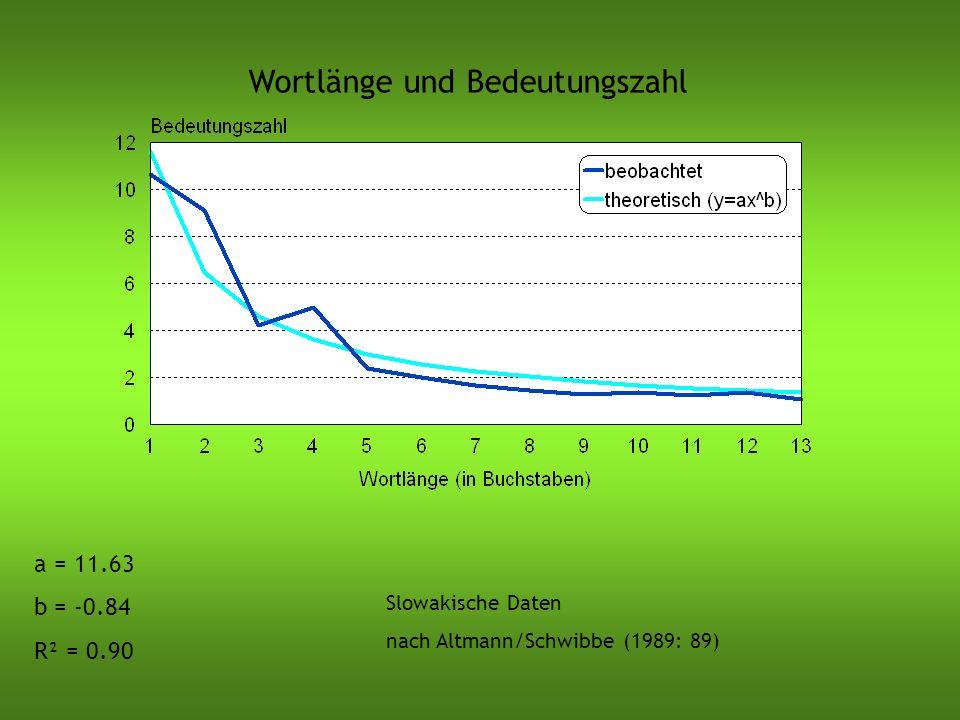 Wortlänge und Bedeutungszahl Slowakische Daten nach Altmann/Schwibbe (1989: 89) a = 11.63 b = -0.84 R² = 0.90