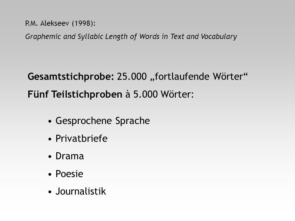 P.M. Alekseev (1998): Graphemic and Syllabic Length of Words in Text and Vocabulary Gesamtstichprobe: 25.000 fortlaufende Wörter Fünf Teilstichproben