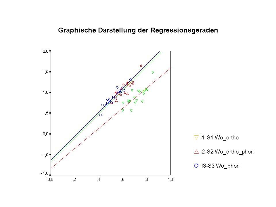 Graphische Darstellung der Regressionsgeraden I1-S1 Wo_ortho I2-S2 Wo_ortho_phon I3-S3 Wo_phon