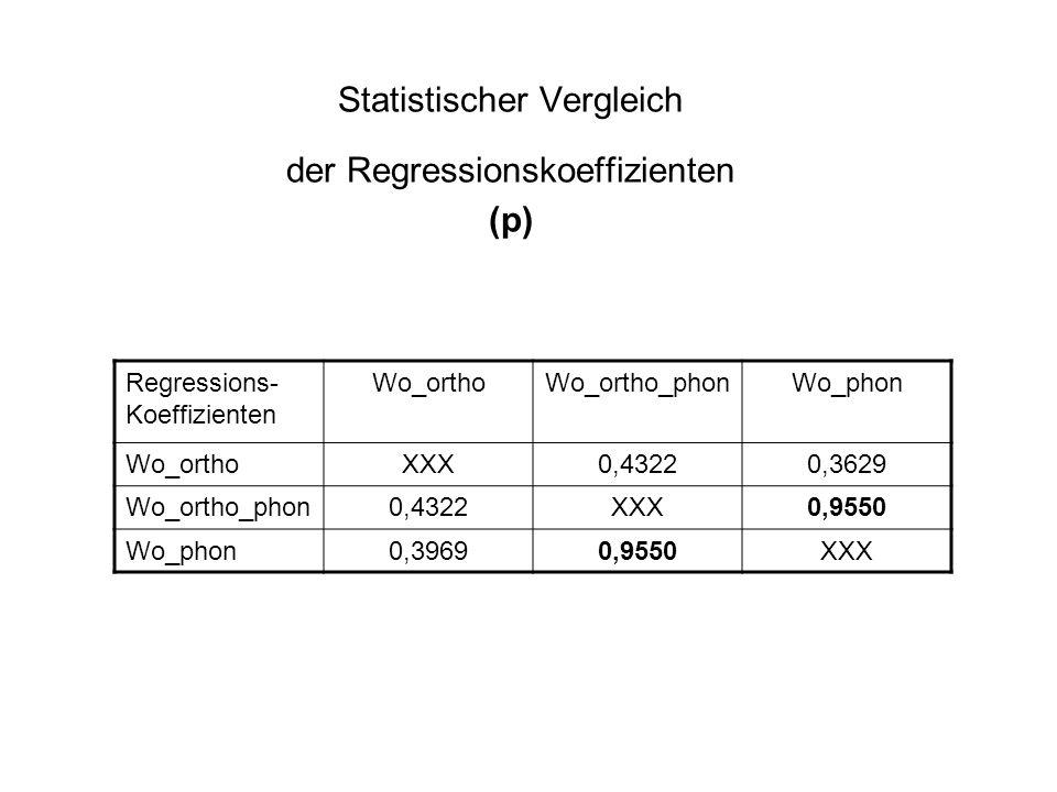 Statistischer Vergleich der Regressionskoeffizienten (p) Regressions- Koeffizienten Wo_orthoWo_ortho_phonWo_phon Wo_orthoXXX0,43220,3629 Wo_ortho_phon0,4322XXX0,9550 Wo_phon0,39690,9550XXX