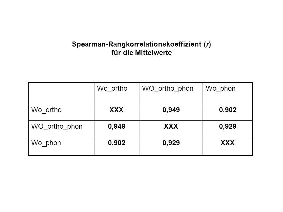 Spearman-Rangkorrelationskoeffizient (r) für die Mittelwerte Wo_orthoWO_ortho_phonWo_phon Wo_orthoXXX0,9490,902 WO_ortho_phon0,949XXX0,929 Wo_phon0,9020,929XXX