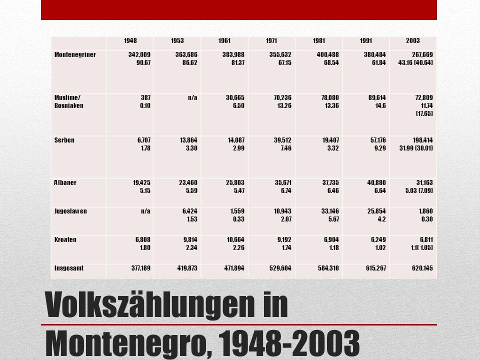 Volkszählungen in Montenegro, 1948-2003 1948195319611971198119912003 Montenegriner342,009 90.67 363,686 86.62 383,988 81.37 355,632 67.15 400,488 68.5