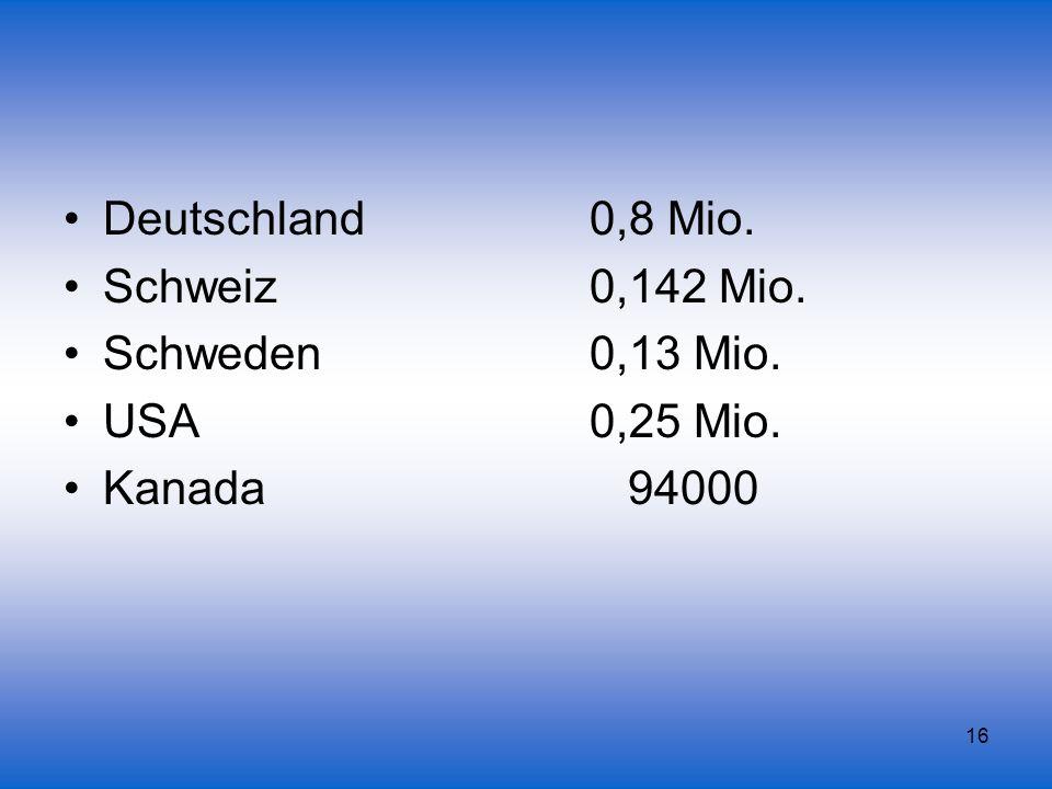 16 Deutschland 0,8 Mio. Schweiz 0,142 Mio. Schweden 0,13 Mio. USA 0,25 Mio. Kanada 94000
