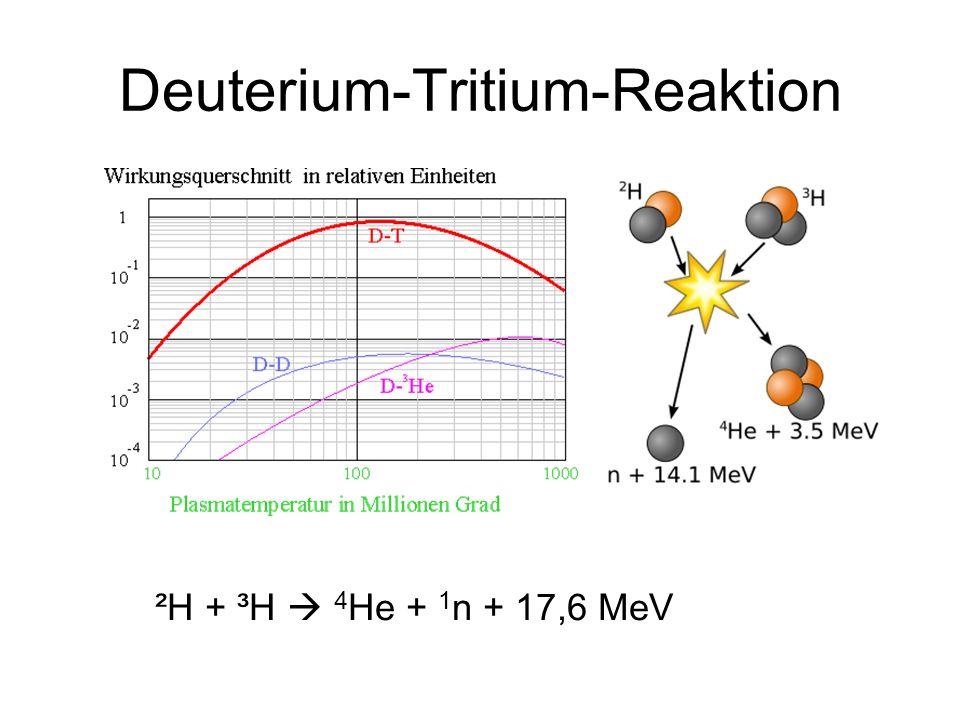 Tritium-Herstellung Deuterium nahezu unbegrenzt verfügbar (0,015% des Wasserstoffs), Tritium muss erbrütet werden: 1 n + 6 Li 4 He + ³H Tritium ist Betastrahler, Halbwertszeit 12,3 a, Lithium nicht radioaktiv
