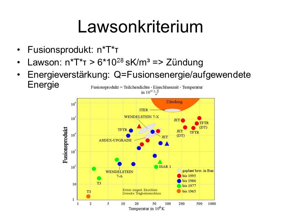 Lawsonkriterium Fusionsprodukt: n*T*τ Lawson: n*T*τ > 6*10 28 sK/m³ => Zündung Energieverstärkung: Q=Fusionsenergie/aufgewendete Energie