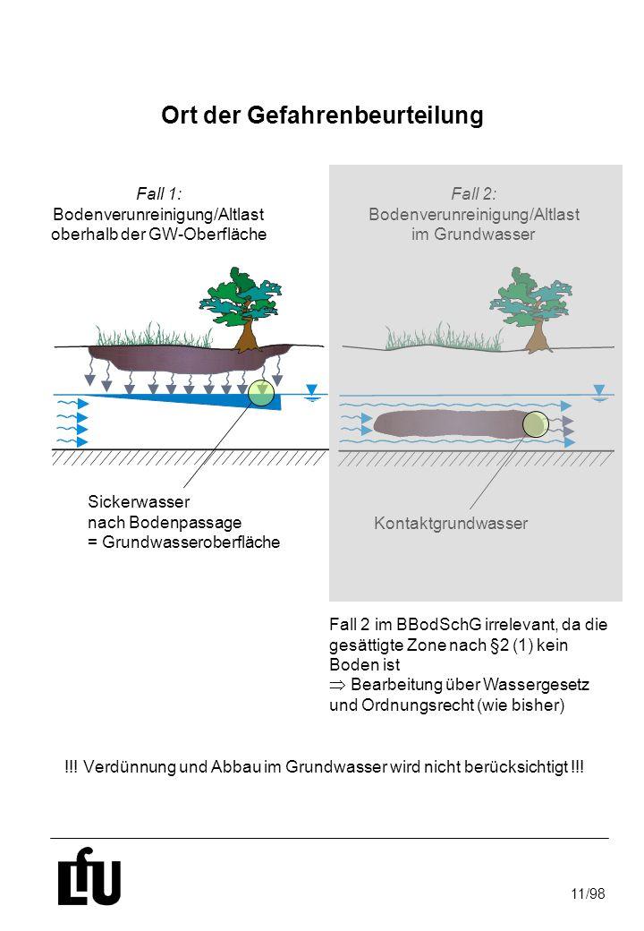 11/98 Kontaktgrundwasser Fall 1: Bodenverunreinigung/Altlast oberhalb der GW-Oberfläche Ort der Gefahrenbeurteilung !!! Verdünnung und Abbau im Grundw