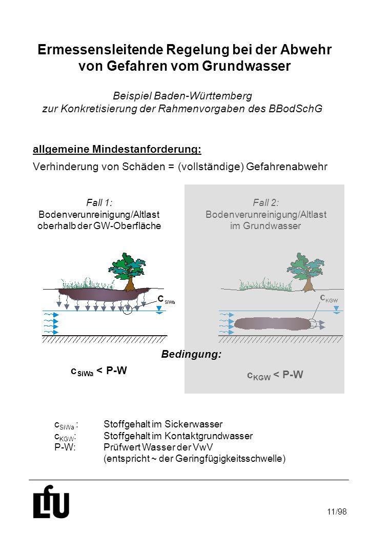 11/98 Ermessensleitende Regelung bei der Abwehr von Gefahren vom Grundwasser allgemeine Mindestanforderung: Verhinderung von Schäden = (vollständige)