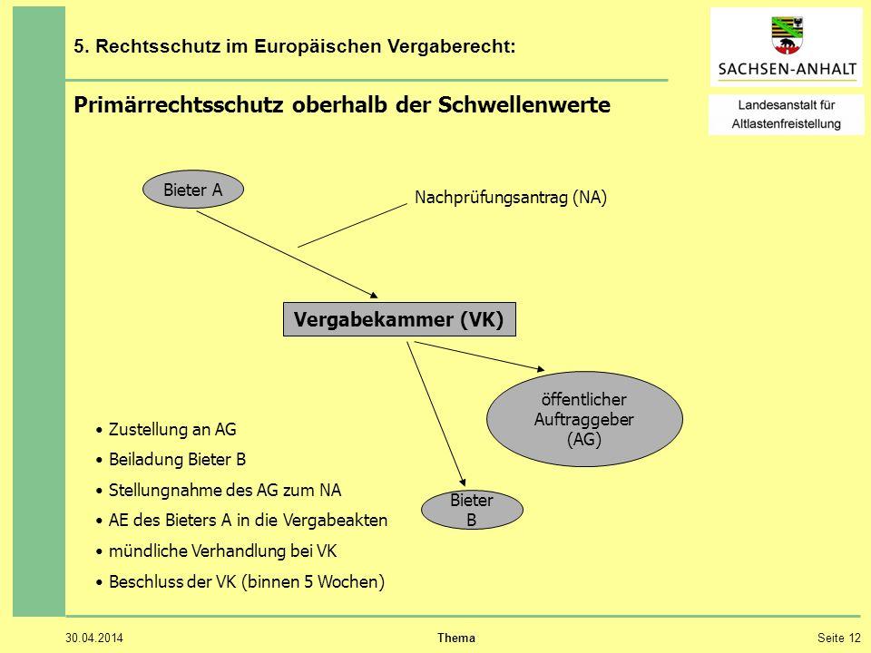 30.04.2014 ThemaSeite 12 5. Rechtsschutz im Europäischen Vergaberecht: Primärrechtsschutz oberhalb der Schwellenwerte Vergabekammer (VK) Bieter A Biet