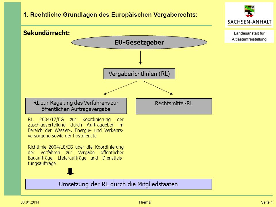 30.04.2014 ThemaSeite 4 1. Rechtliche Grundlagen des Europäischen Vergaberechts: Sekundärrecht: EU-Gesetzgeber Vergaberichtlinien (RL) RL zur Regelung