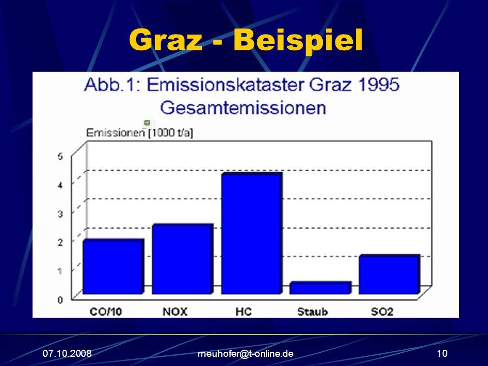 07.10.2008rneuhofer@t-online.de10 Graz - Beispiel |