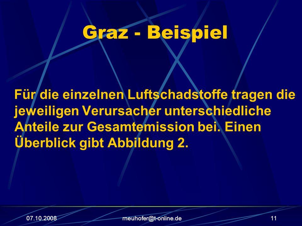 07.10.2008rneuhofer@t-online.de11 Graz - Beispiel Für die einzelnen Luftschadstoffe tragen die jeweiligen Verursacher unterschiedliche Anteile zur Gesamtemission bei.