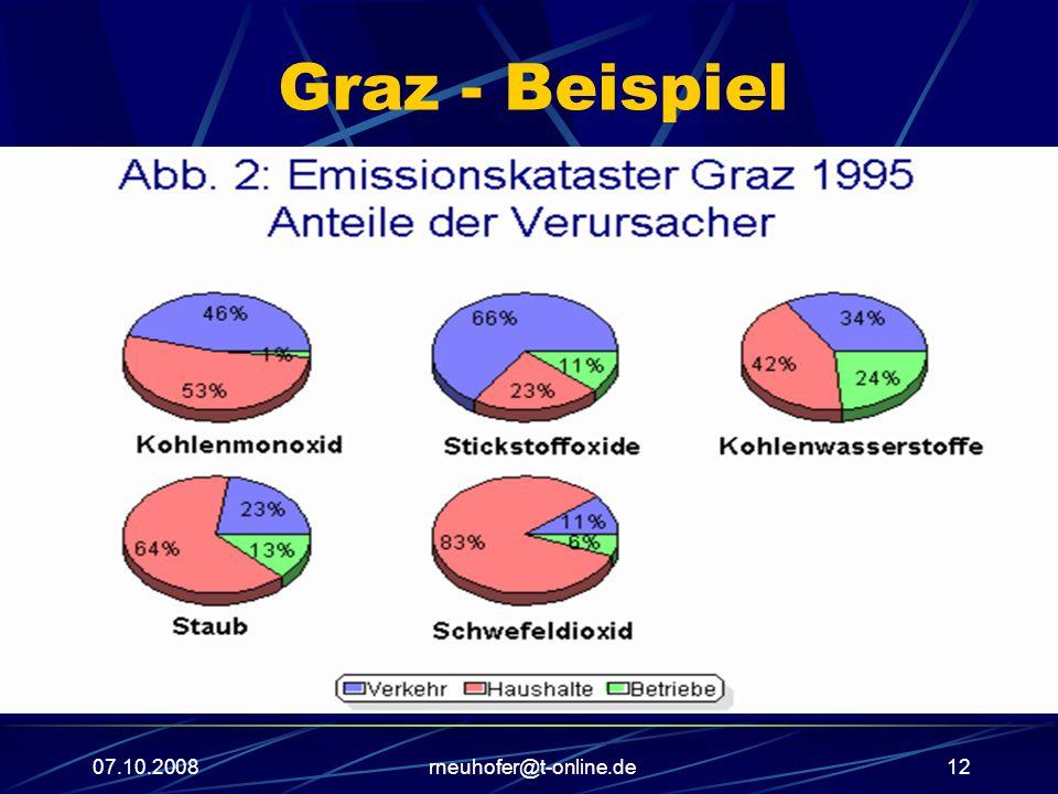 07.10.2008rneuhofer@t-online.de12 Graz - Beispiel