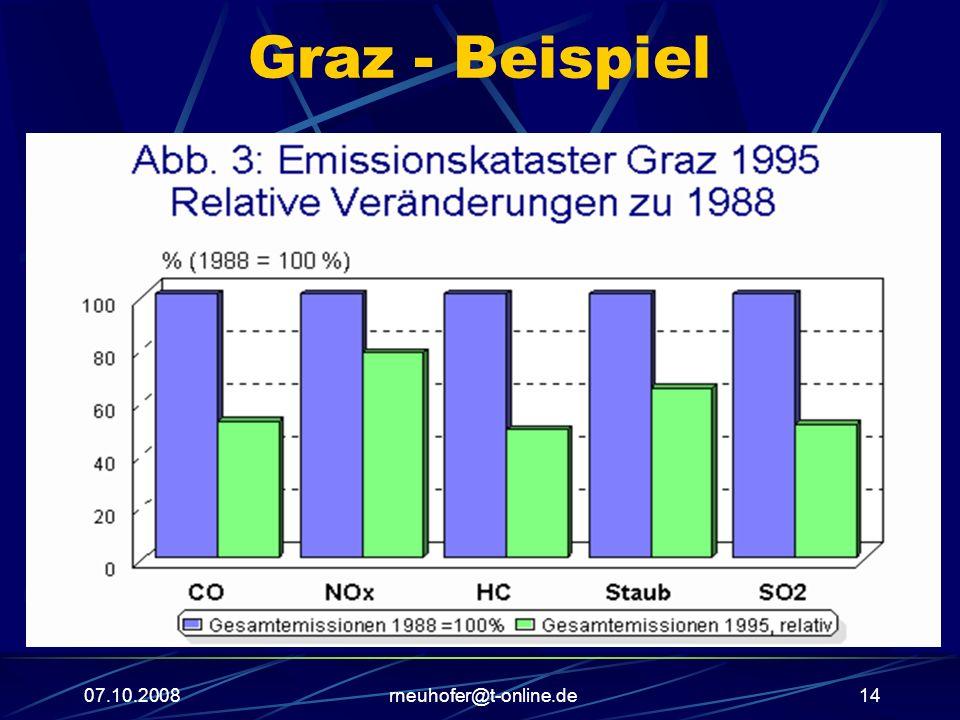 07.10.2008rneuhofer@t-online.de14 Graz - Beispiel