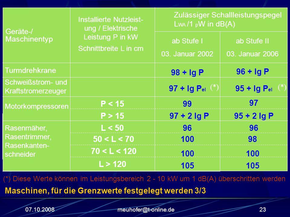 07.10.2008rneuhofer@t-online.de23 Geräte-/ Maschinentyp Installierte Nutzleist- ung / Elektrische Leistung P in kW Schnittbreite L in cm ab Stufe I 03.