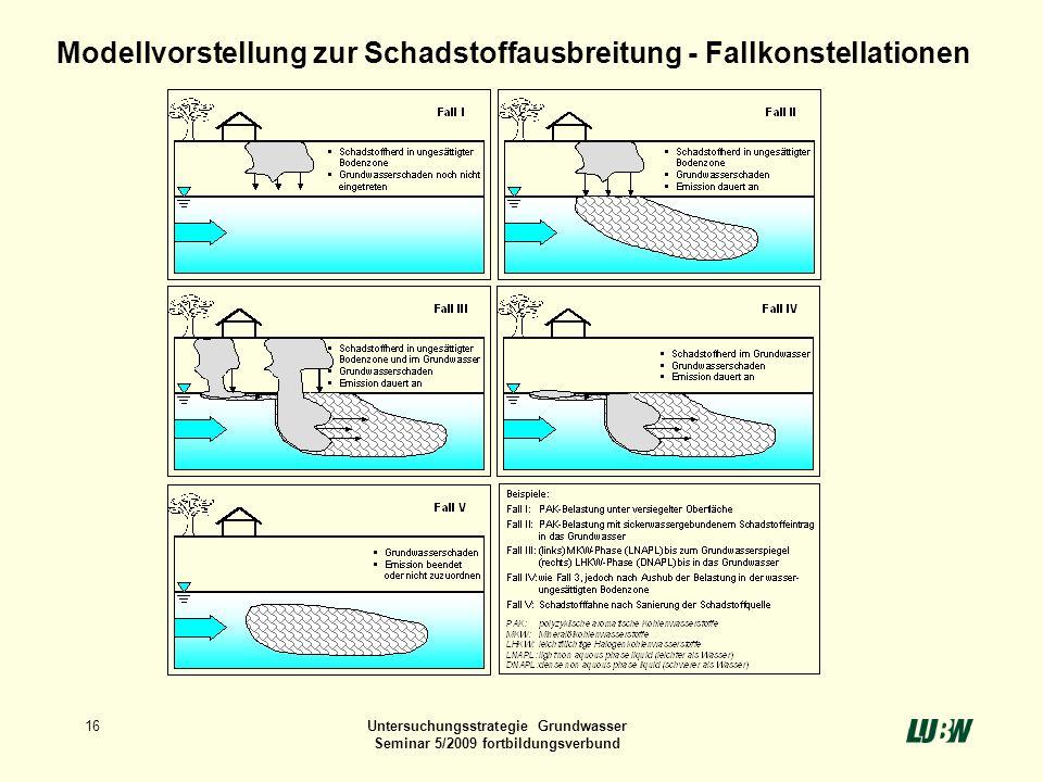 16Untersuchungsstrategie Grundwasser Seminar 5/2009 fortbildungsverbund Modellvorstellung zur Schadstoffausbreitung - Fallkonstellationen
