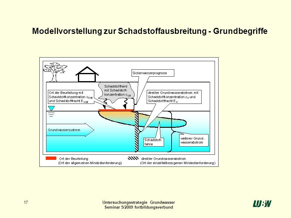 17Untersuchungsstrategie Grundwasser Seminar 5/2009 fortbildungsverbund Modellvorstellung zur Schadstoffausbreitung - Grundbegriffe