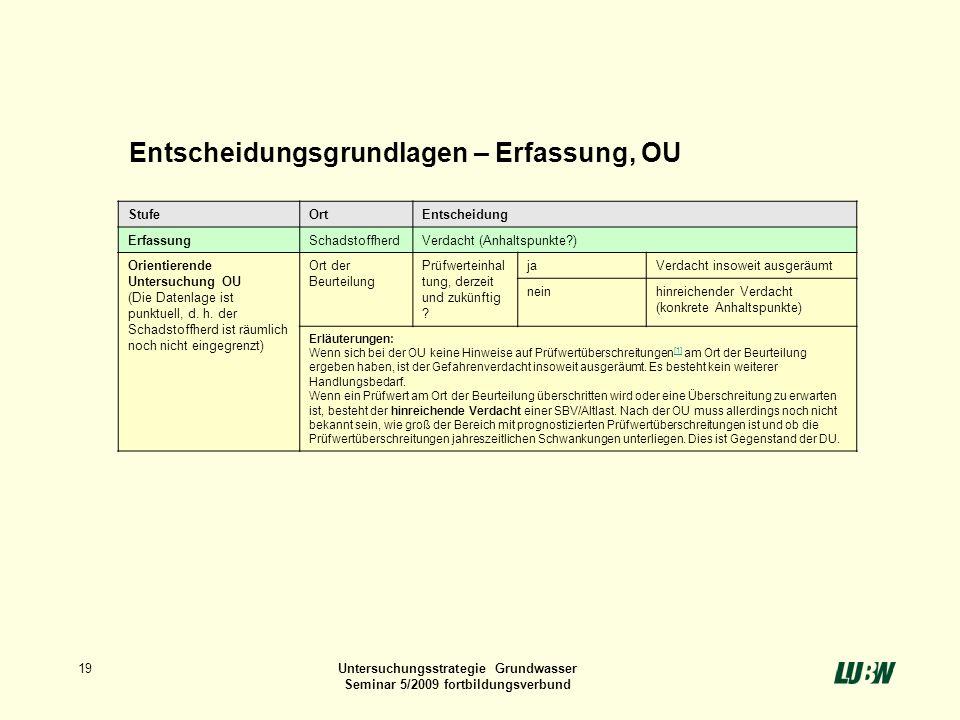 19Untersuchungsstrategie Grundwasser Seminar 5/2009 fortbildungsverbund StufeOrtEntscheidung ErfassungSchadstoffherdVerdacht (Anhaltspunkte?) Orientie