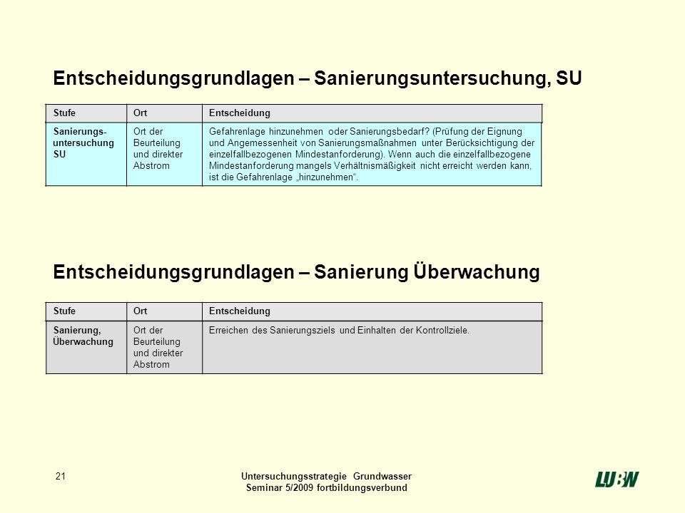 21Untersuchungsstrategie Grundwasser Seminar 5/2009 fortbildungsverbund Entscheidungsgrundlagen – Sanierungsuntersuchung, SU Entscheidungsgrundlagen –