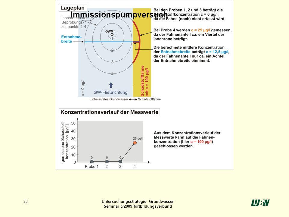23Untersuchungsstrategie Grundwasser Seminar 5/2009 fortbildungsverbund Immissionspumpversuch