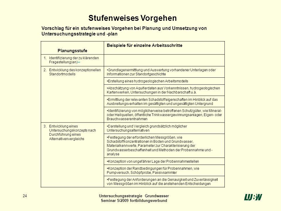 24Untersuchungsstrategie Grundwasser Seminar 5/2009 fortbildungsverbund Planungsstufe Beispiele für einzelne Arbeitsschritte 1.Identifizierung der zu