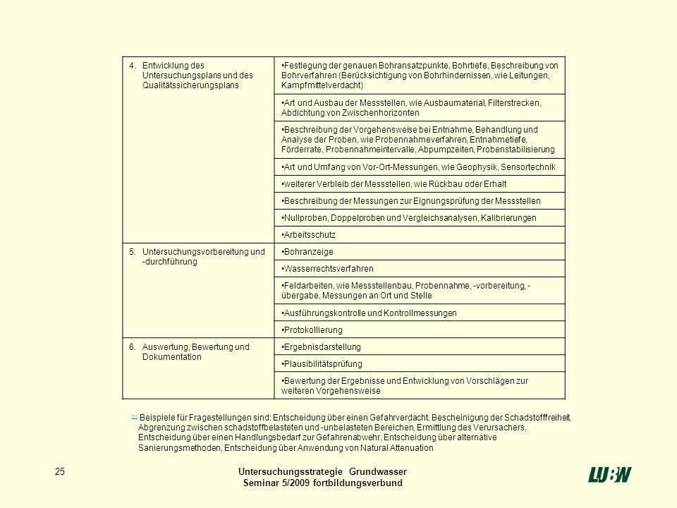 25Untersuchungsstrategie Grundwasser Seminar 5/2009 fortbildungsverbund 4.Entwicklung des Untersuchungsplans und des Qualitätssicherungsplans Festlegu