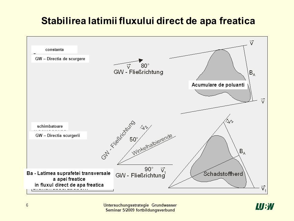 6Untersuchungsstrategie Grundwasser Seminar 5/2009 fortbildungsverbund Stabilirea latimii fluxului direct de apa freatica GW – Directia de scurgere co